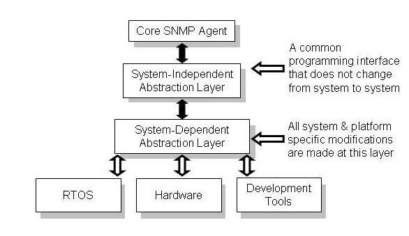 Treck SNMP Datasheet - Treck | Embedded TCP/IP | Internet